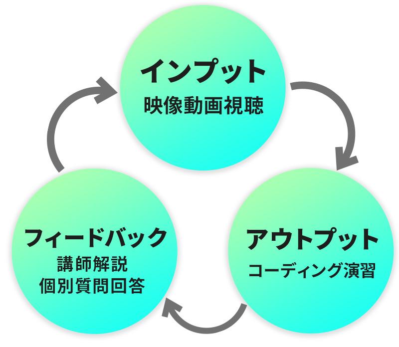 インプット(映像視聴)~アウトプット(演習)~フィードバック(解説・質問回答)のサイクルをカリキュラムに沿って4回~5回繰り返します。